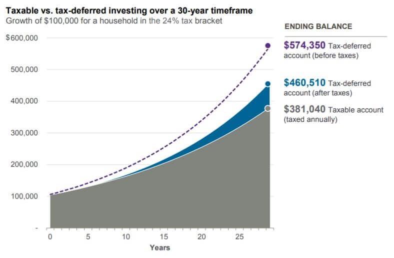 taxable vs. tax-deferred investing