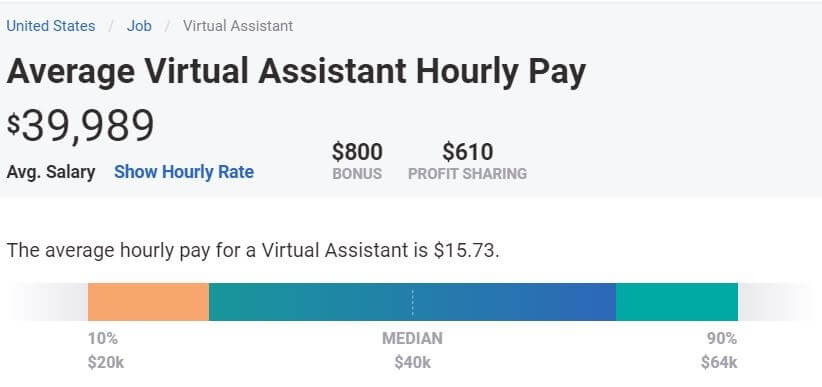 virtual assistant yearly salary