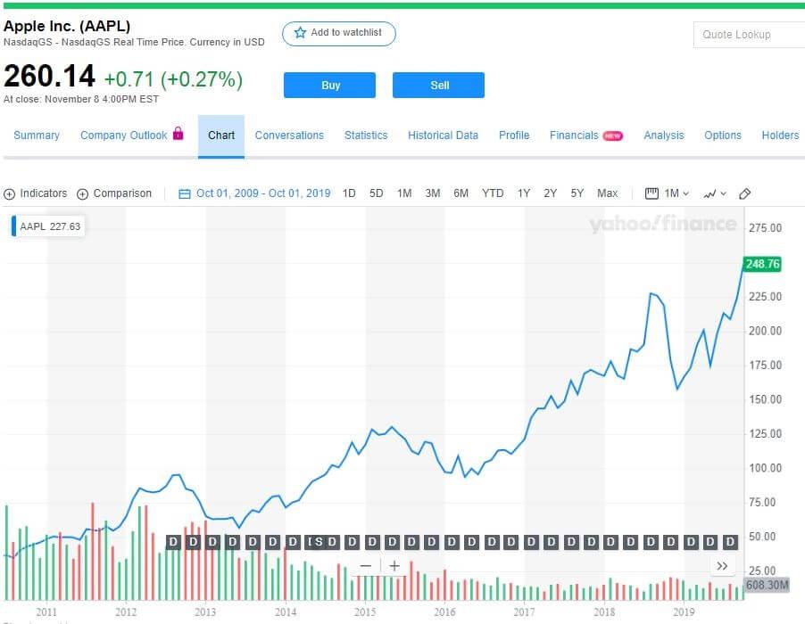 Apple stock (appl) chart
