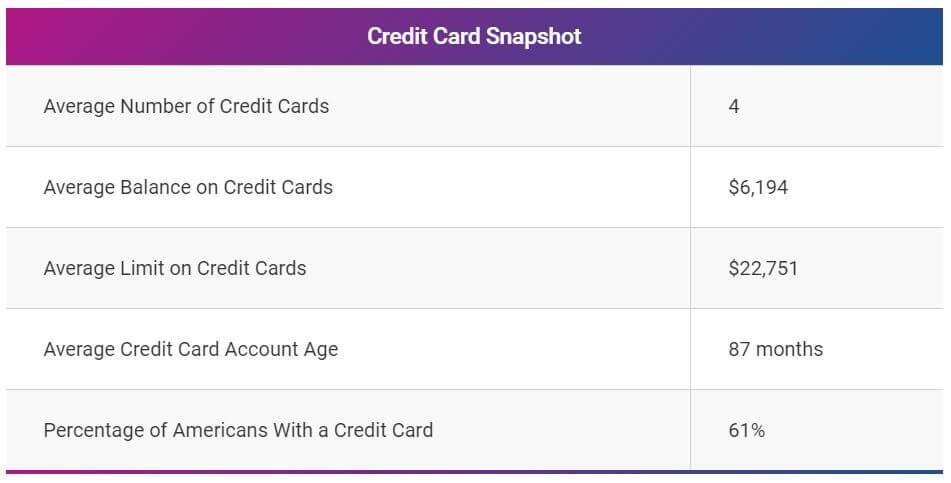 average number of credit cards in us
