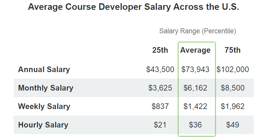 course developer salary