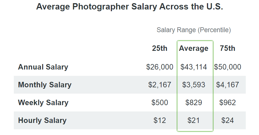 photographer salary