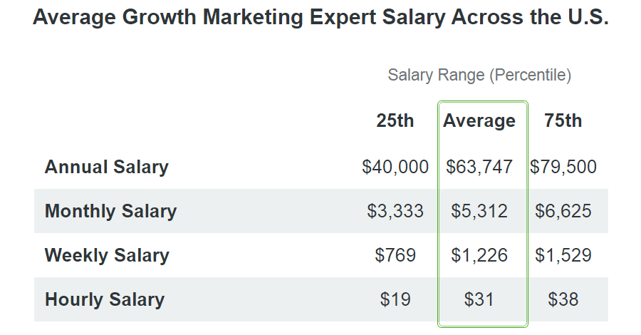 growth marketing expert salary