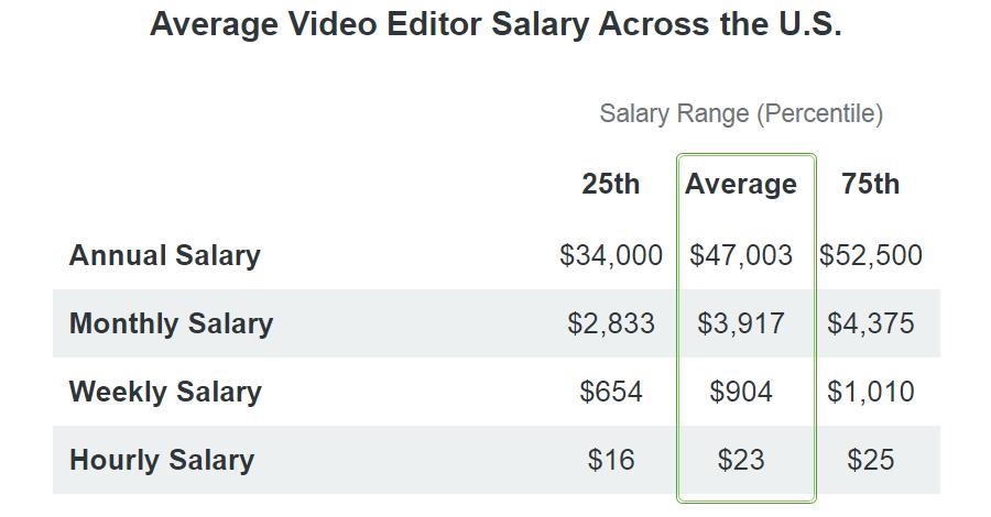 video editor salary