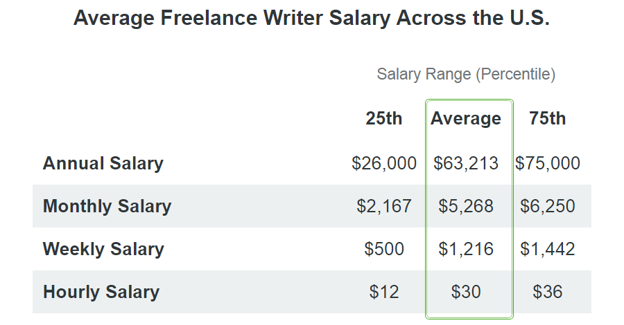 freelance writer salary