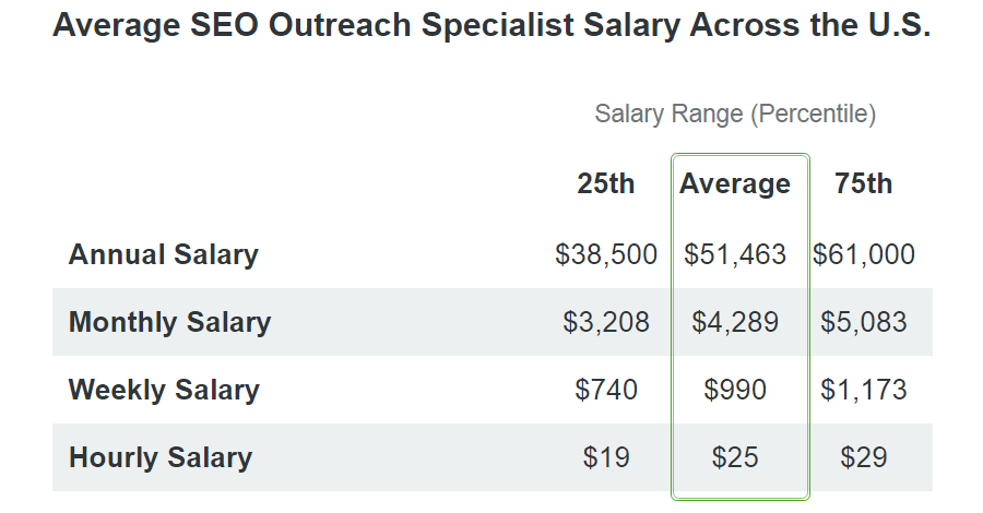 seo outreach specialist salary