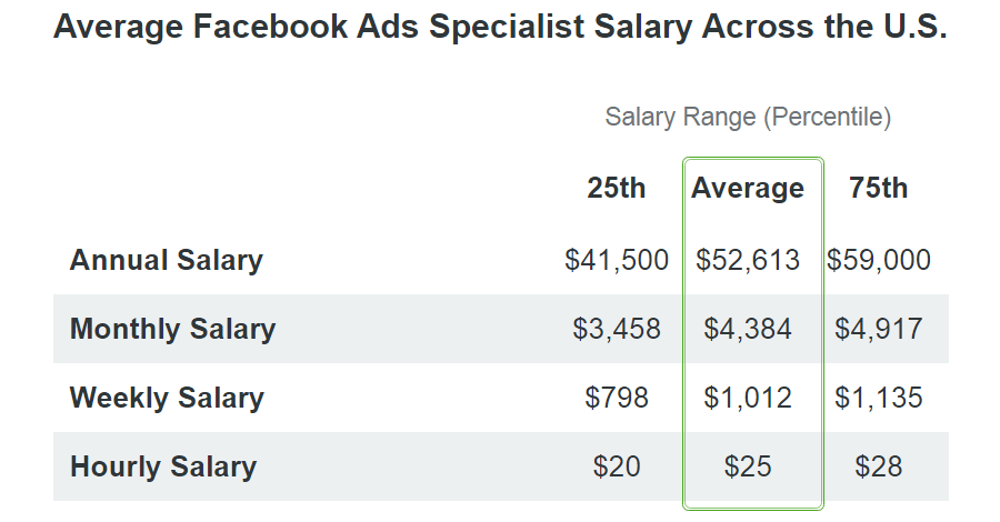 facebook ads specialist