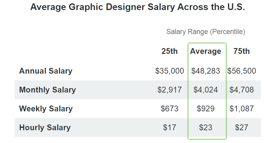graphic designer salary