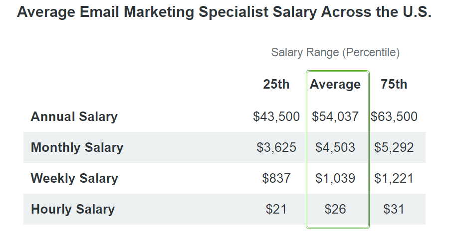 email marketing specialist salary