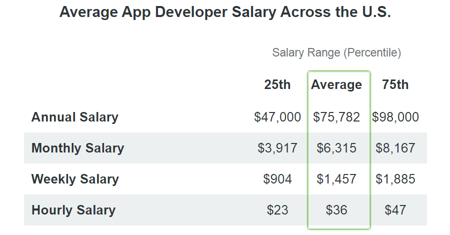 app developer salary