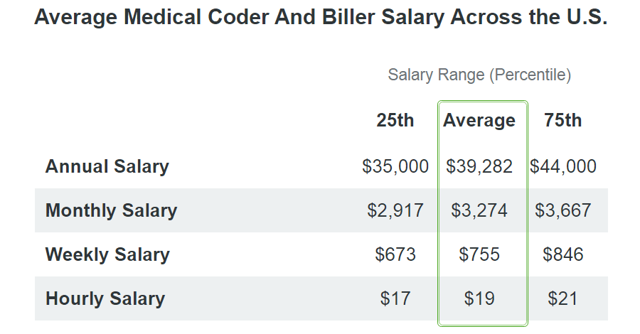 medical coder and biller salary