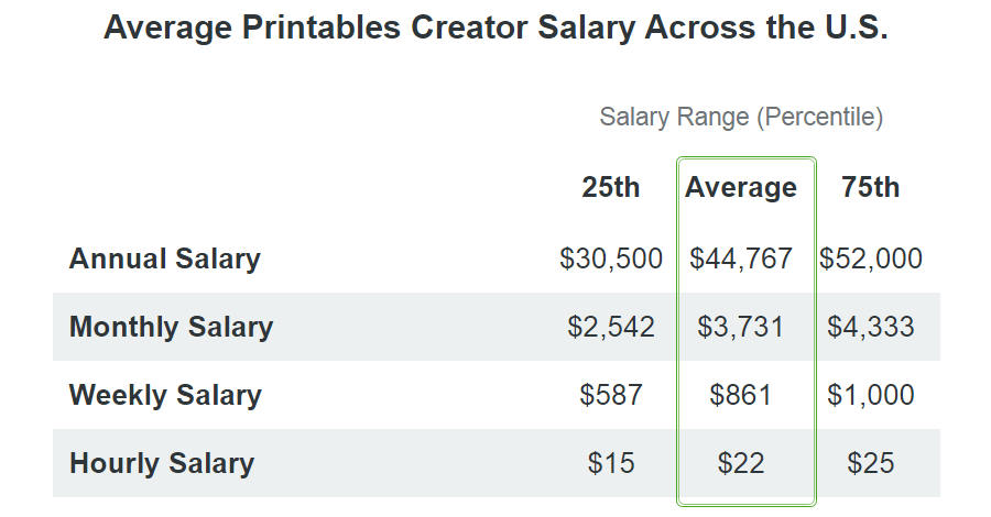 printables creator salary